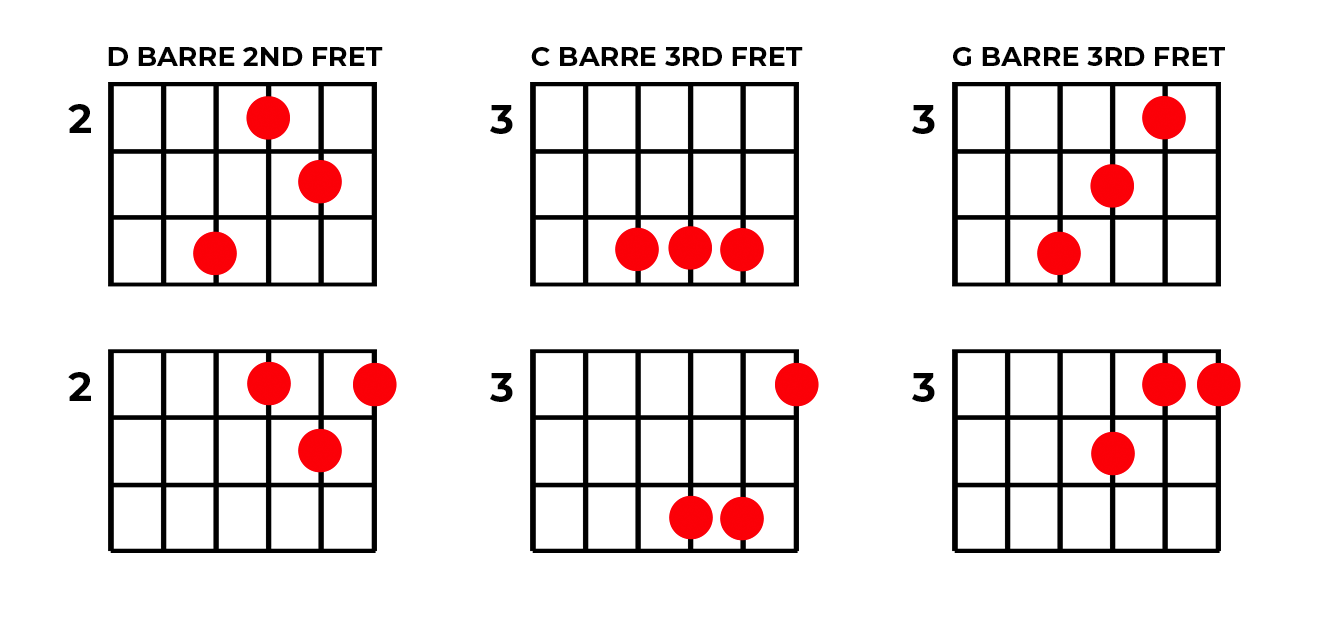 barre-chord-groups