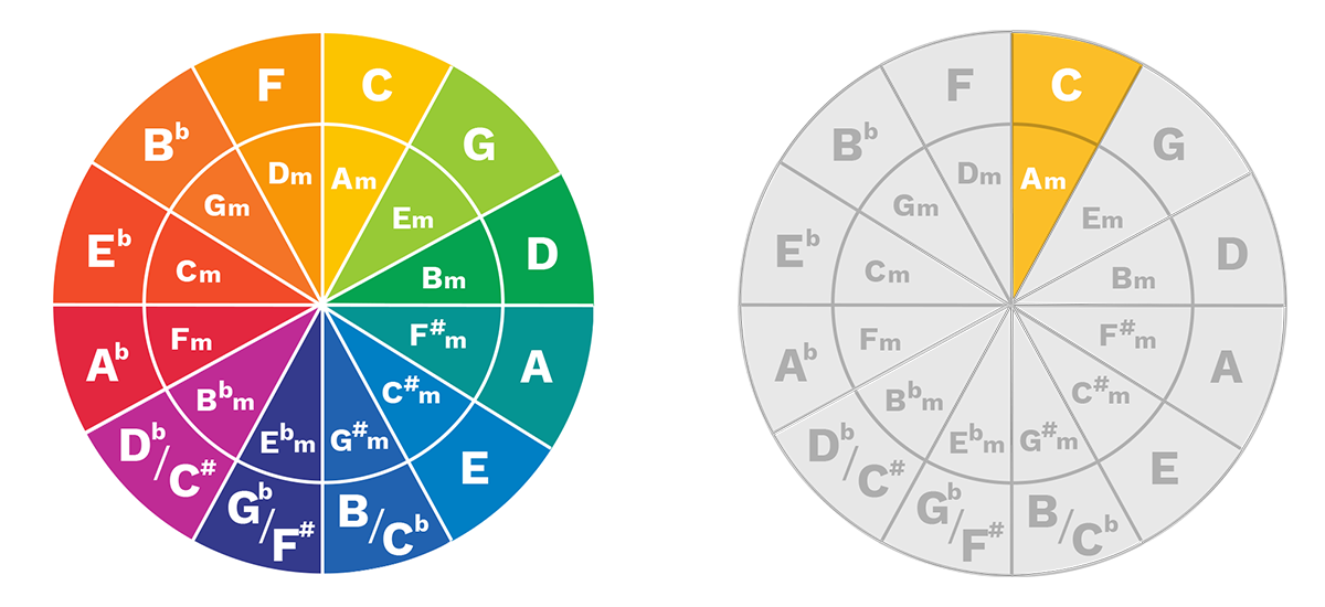 circle-of-fifths-diagrams