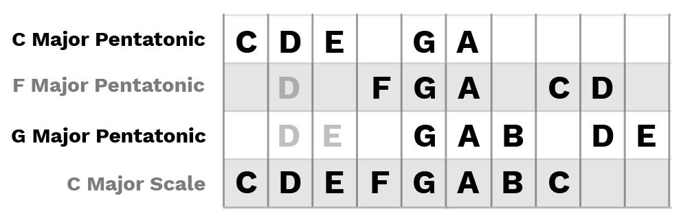 combine-pentatonic-scales-to-make-major-scale