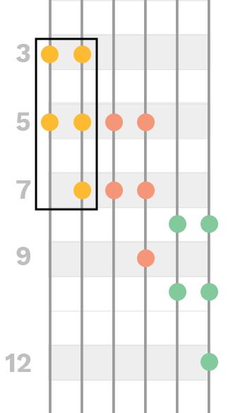 pentatonic-5-note-repeating-pattern