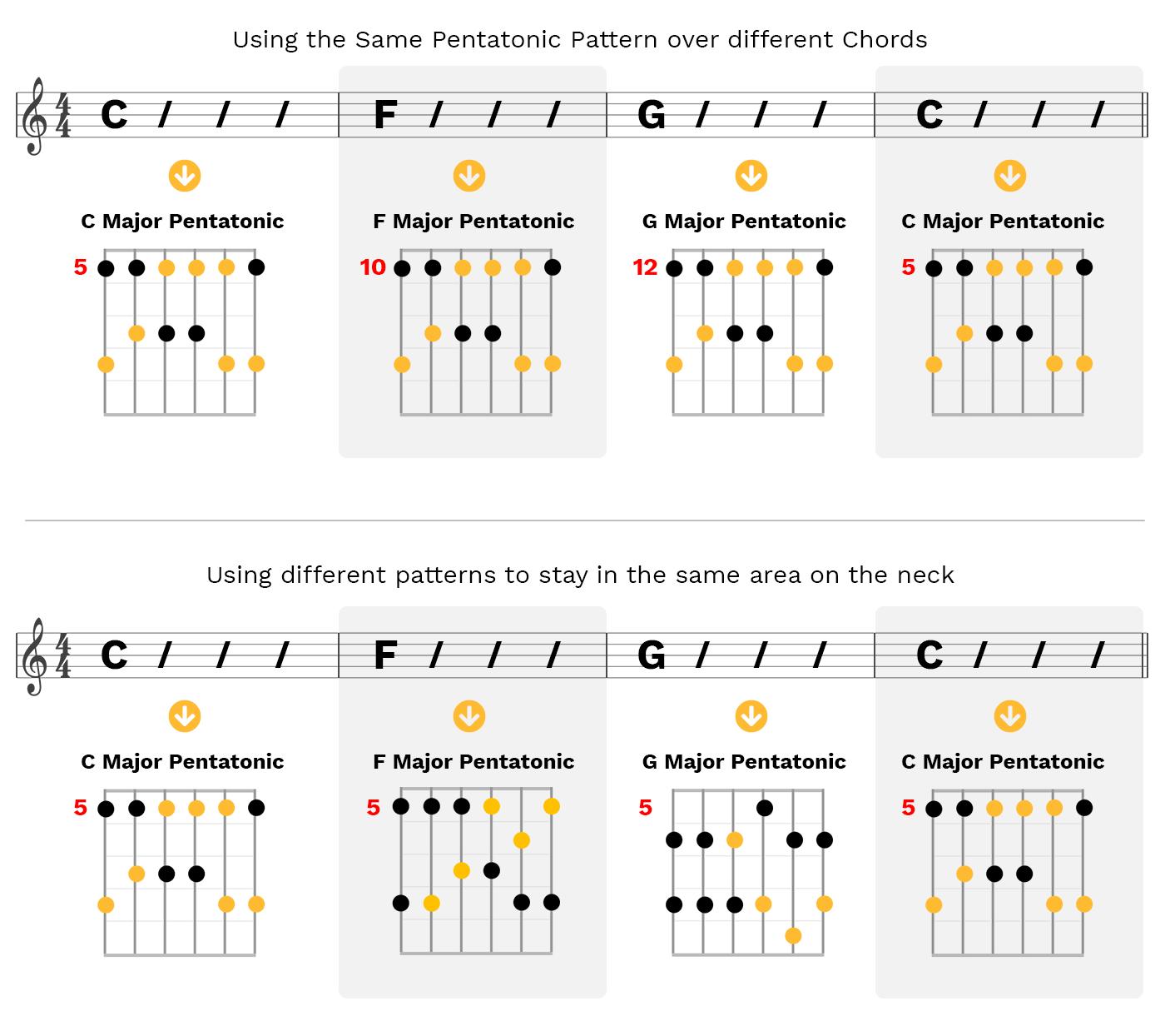 pentatonic-over-chord-of-same-name
